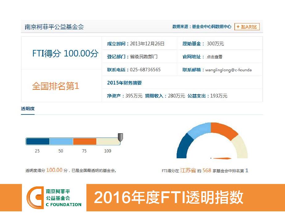 2016年度FTI透明指数.png